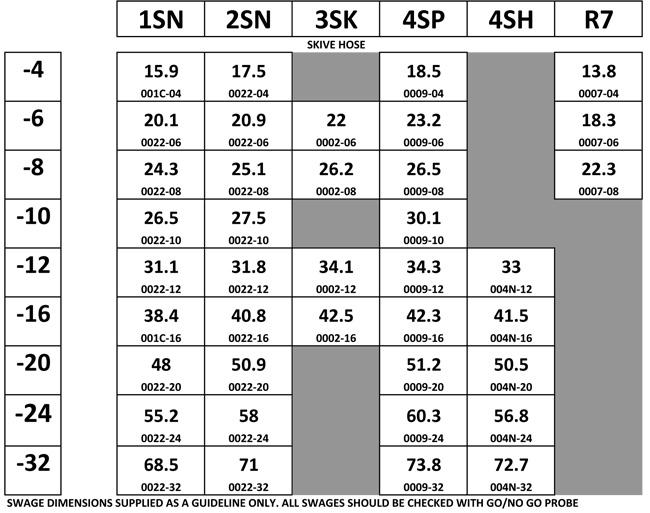 Swage Chart